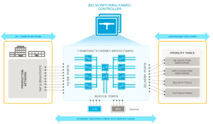 big monitoring fabric